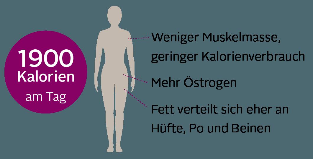 Zu hoher östrogenspiegel beim mann