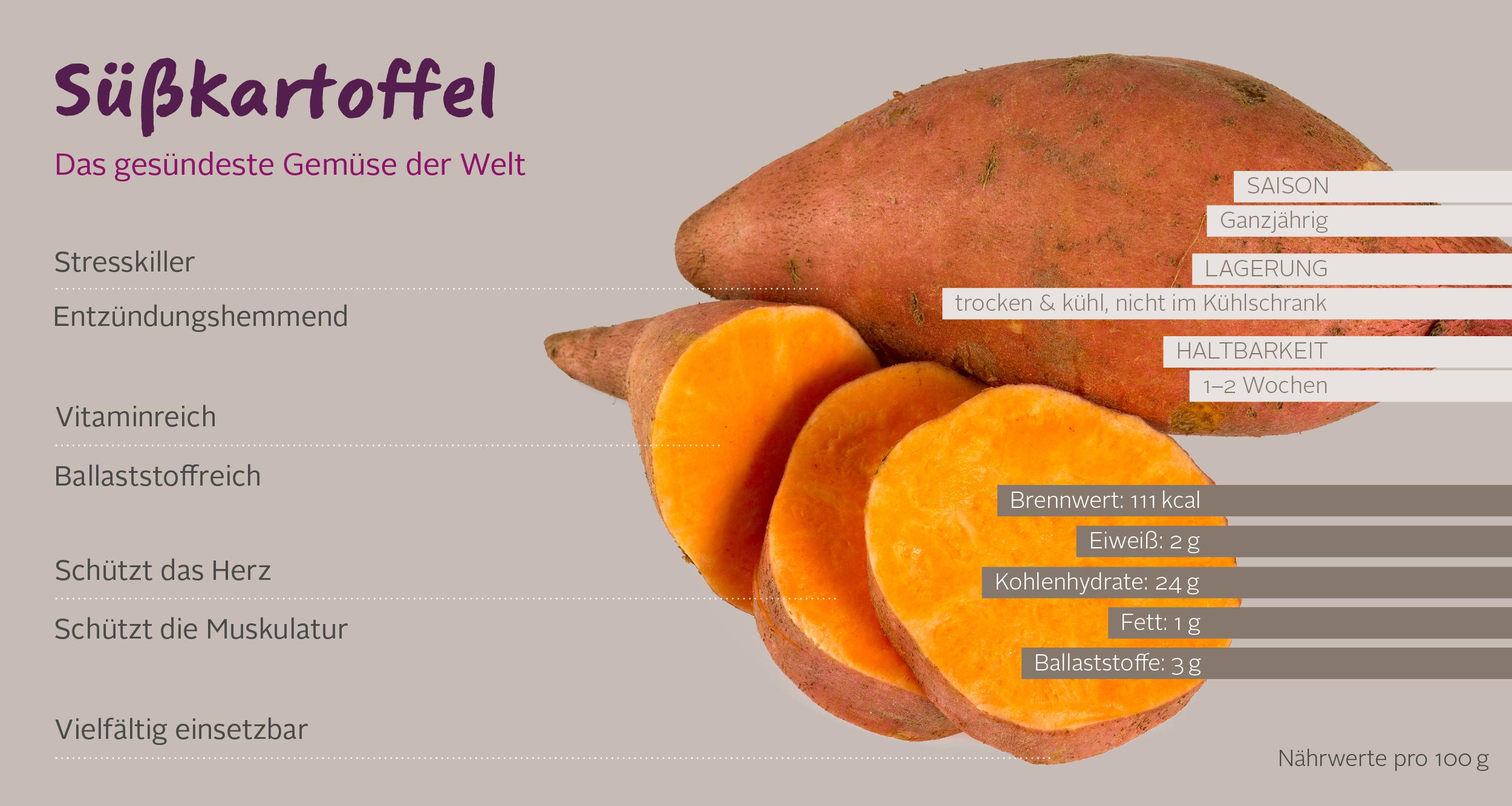 Infografik suesskartoffel DE desktop-