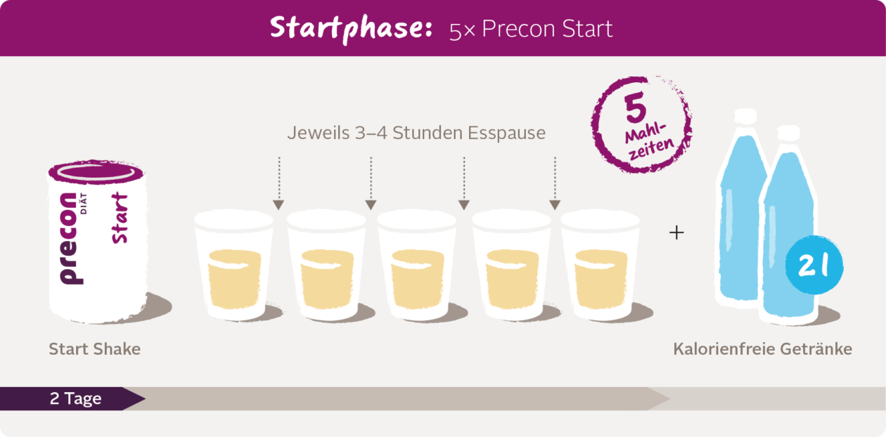 Startphase desktop-